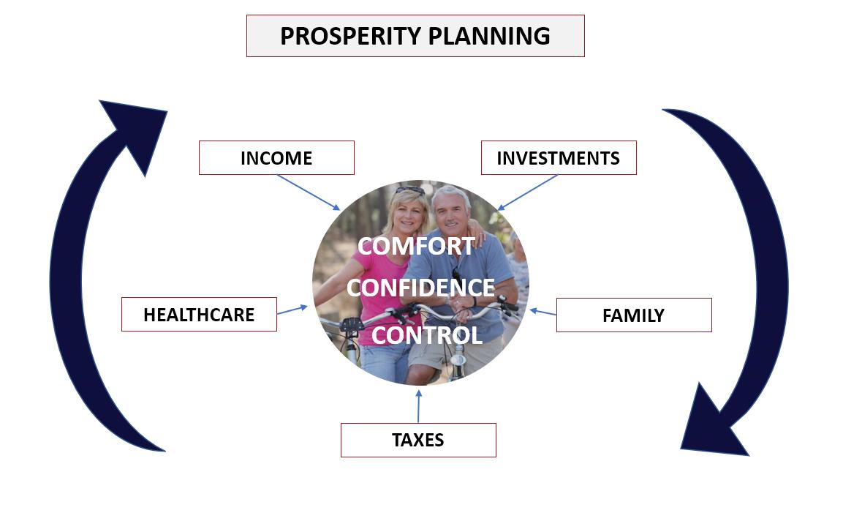 Prosperity planning